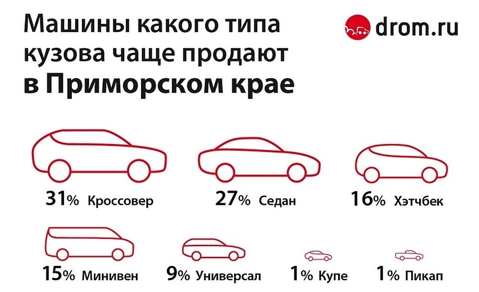 Объявлен ТОП-7 самых популярных типов автомобилей вПриморье class=