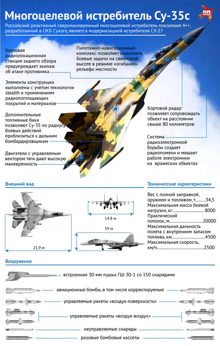 Характеристики многоцелевого истребителя Су-35с. Фото: Наиль ВАЛИУЛИН