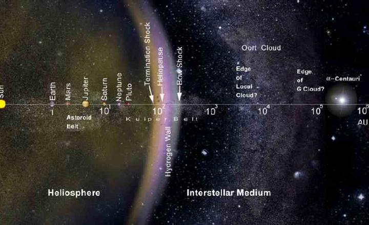 Ближе, чем звезды системы Центавра к нам никого нет.
