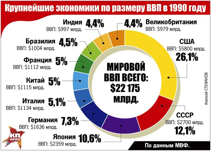 Крупнейшие экономики по размеру ВВП в 1990 году Фото: Алексей СТЕФАНОВ