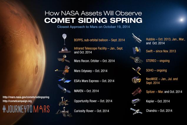 Аппараты, которые будут следить за кометой.