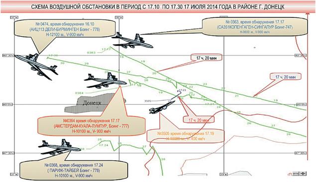 21 июля, спустя 4 дня после крушения «Боинга», Министерство обороны России представило миру данные своего радиотехнического контроля за небом над востоком Украины в часы трагедии. И уже тогда было показано, что в момент падения малайзийского лайнера в рай