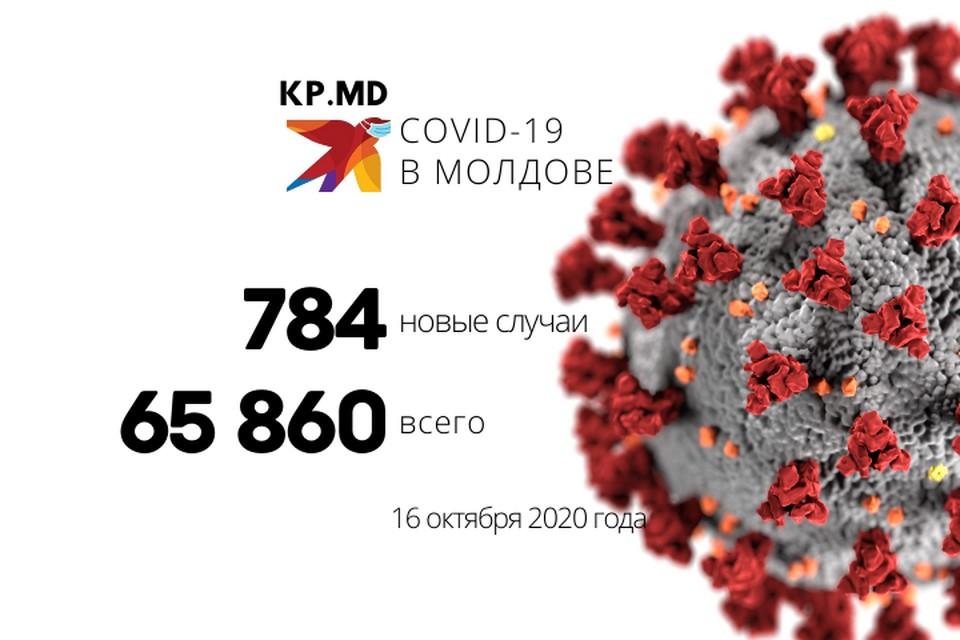 В Молдове в общей сложности зарегистрировано 65 860 случаев заражения коронавирусом с момента подтверждения диагноза у первого пациента.