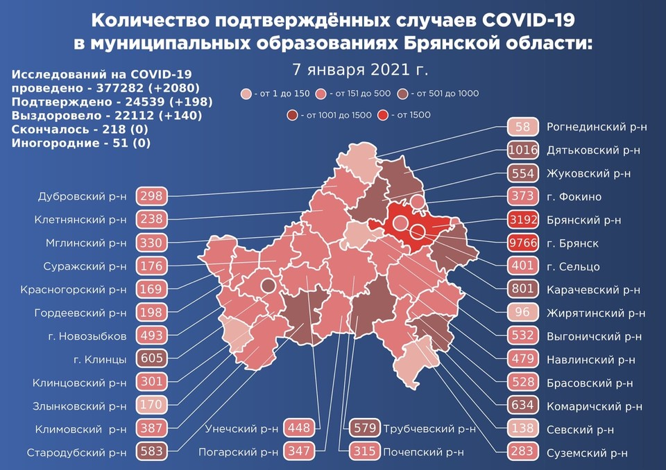 В Брянской области за сутки коронавирусом заболели 198 человек.