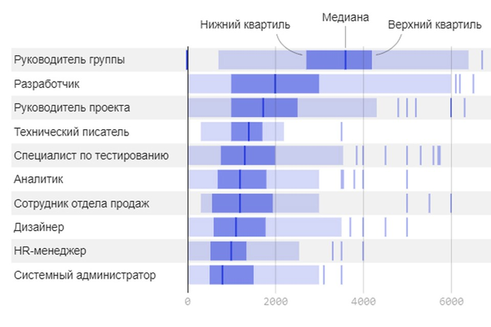 Стало известно, какие зарплаты у белорусских аайтишников. Фото: dev.by.