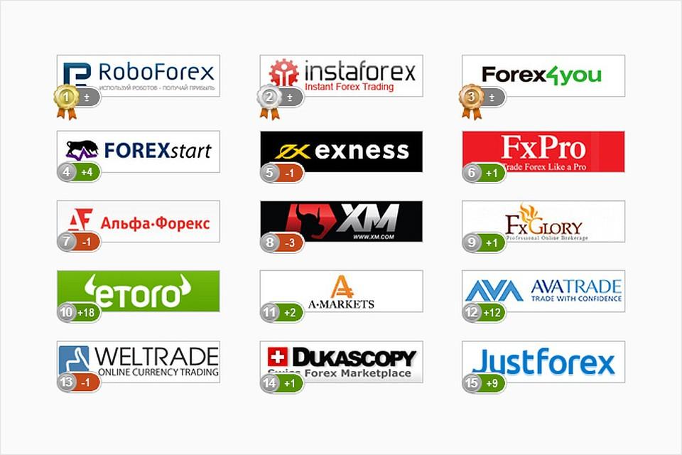 Рейтинг компании forex программы для создания форекс советника