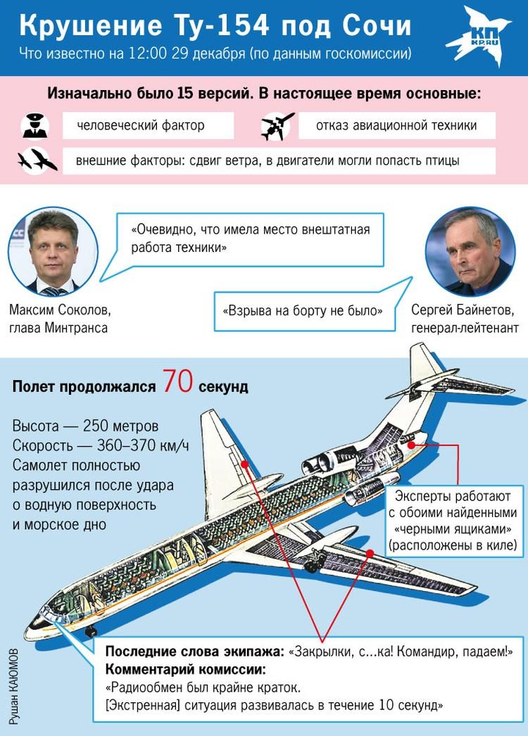 Вероятные причины крушения Ту-154 по состоянию на 29 декабря.