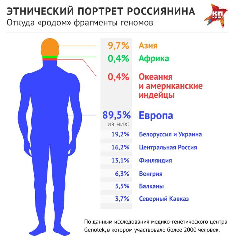 Этнический портрет россиянина