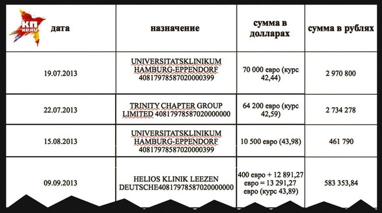 Расходы на клинику в Гамбурге и реабилитационный центр HELIOS Klinik - только часть огромного списка.