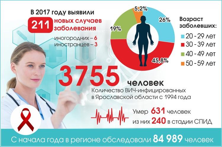 С начала 2017 года у 211 ярославцев выявили ВИЧ.