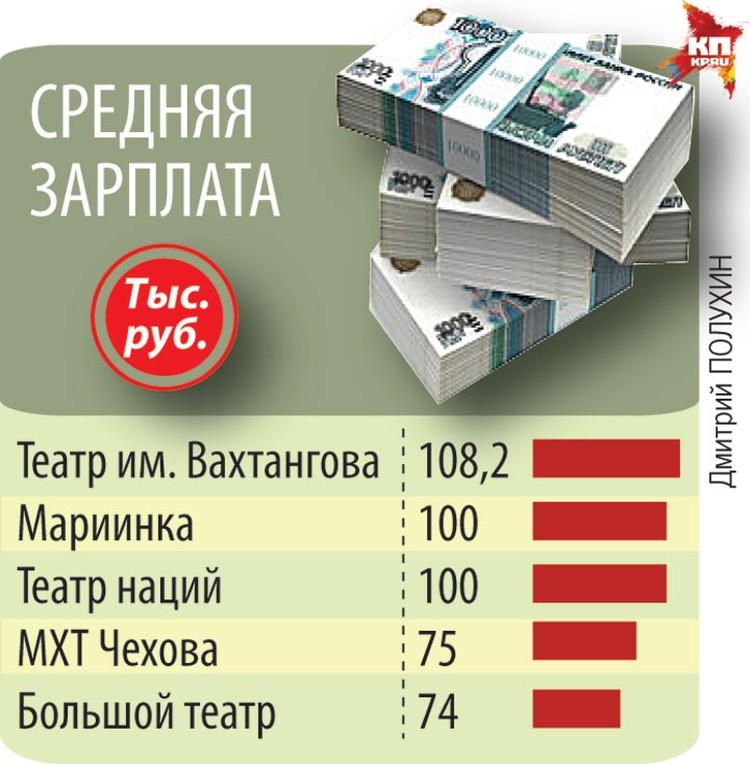 Средняя зарплата.