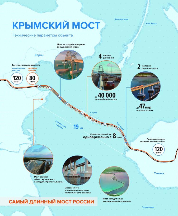 """Инфографика: Инфоцентр """"Крмыский мост"""""""