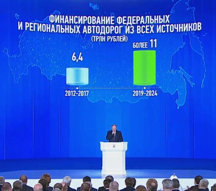 Правительство планирует направить на дорожное строительство более 11 трлн рублей из всех источников.