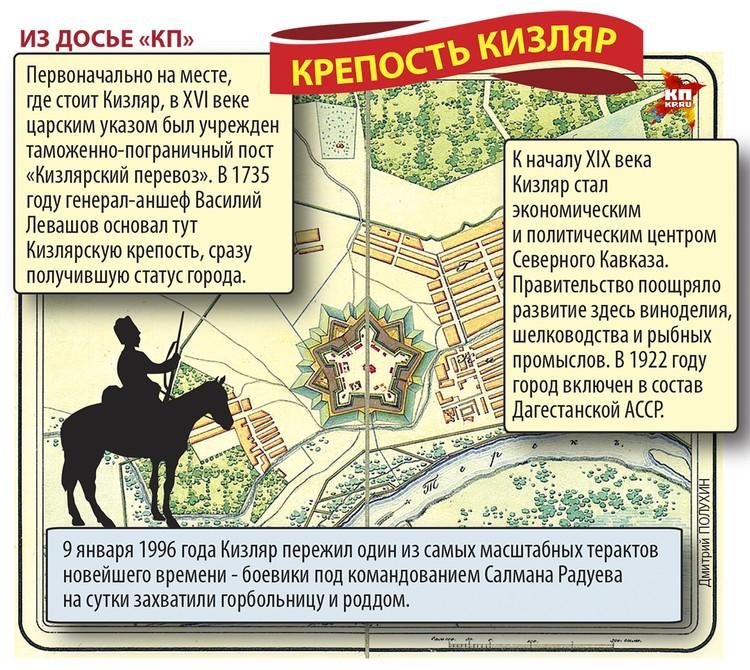 Крепость Кизляр