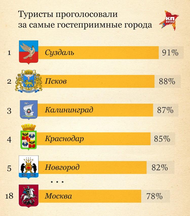 Итоги опроса на тему самого гостеприимного города России.
