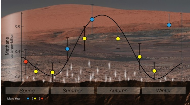 Сезонное изменение концентрации метана в атмосфере Марса, унюханное приборами марсохода.