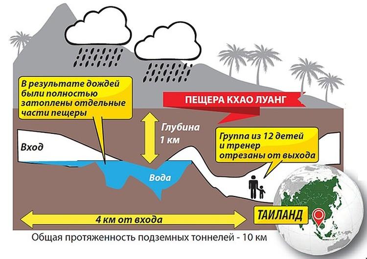 Из-за ливня пещеру начало затапливать а подземная мелководная речка превратилась в бурную Амазонку. Напуганные дети и тренер оказались в ловушке