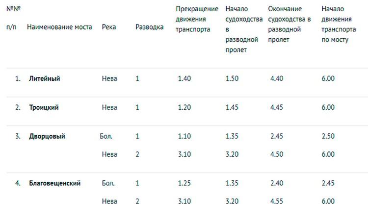 График разводки мостов в Санкт Петербурге в ночь на 17, 18, 20, 21, 23, 27, 30 июля 2018 года.