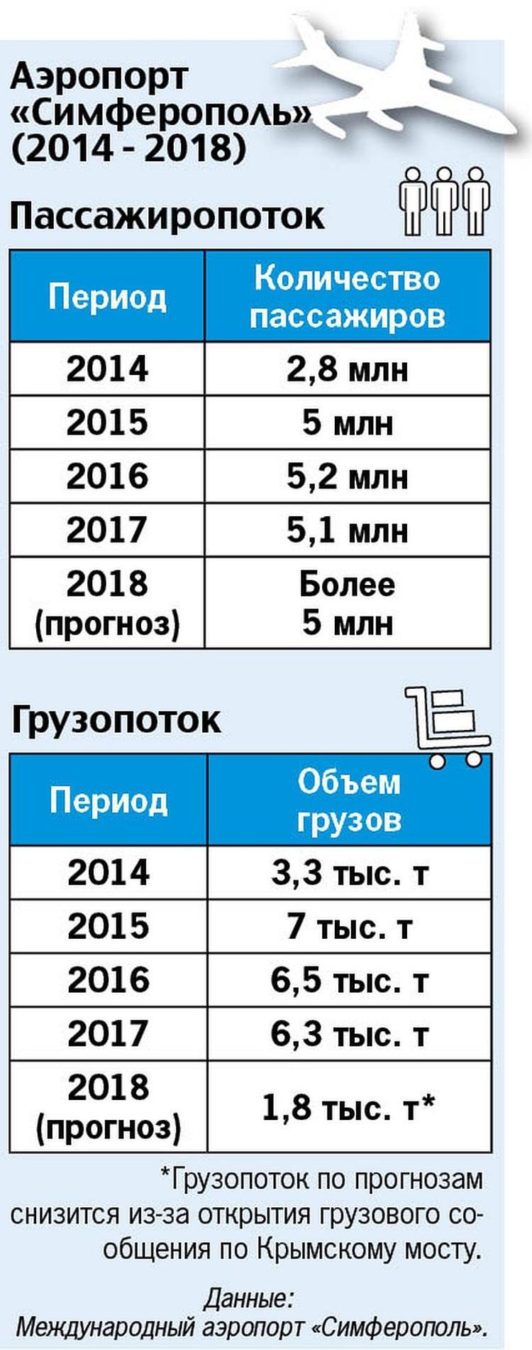 """Пассажиро- и грузопоток аэропорта """"Симферополь"""""""