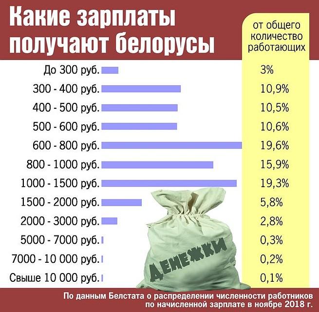 сегодня сколько получают фотографы зарплату г смоленск тому же