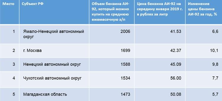 Самый доступный бензин — в Ямало-Ненецком автономном округе