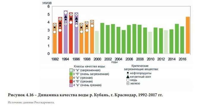 Загрязнение вод Кубани в Краснодаре