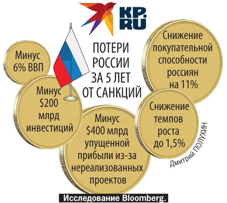 Потери России за 5 лет от санкций.