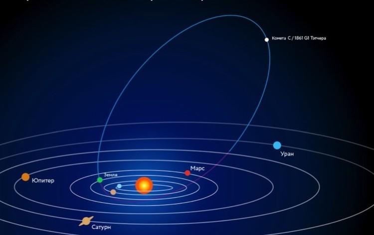 Комета C/1861 G1 Тэтчер возвращается к Земле каждые 415 лет.