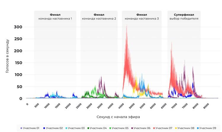 """Красный """"вихрь"""" - это аномальное количество голосов за Микеллу Абрамову. Источник: отчет Group-IB."""