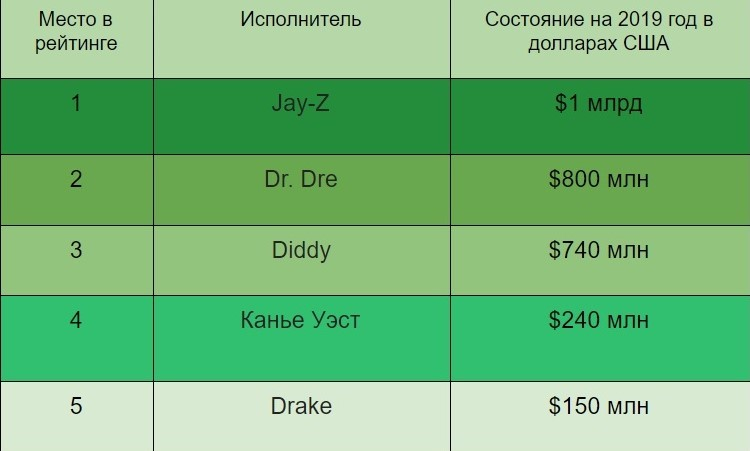 Рейтинг самых богатых рэп-исполнителей по версии Forbes