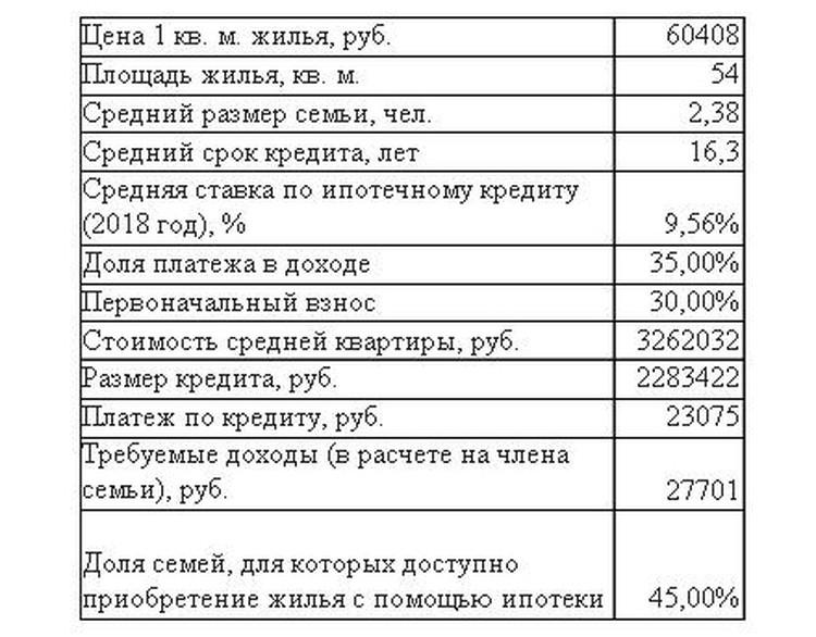 Данные: Росстат, Центробанк, ДОМ.РФ