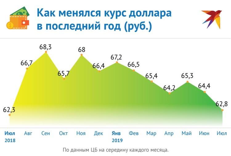 Динамика курса рубля за год