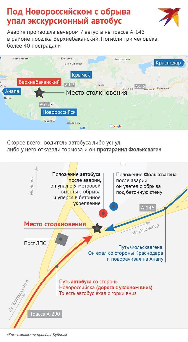 Схема ДТП под Новороссийском\ФОТО: Наиль ВАЛИУЛИН