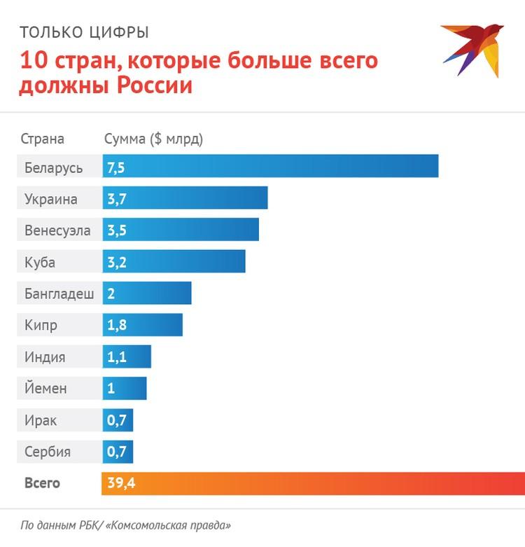 Названы страны, которые больше всего должны России.
