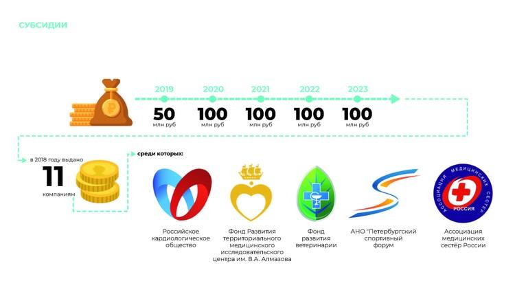 С 2018 года Конгрессно-выставочное бюро участвует в проведении конкурса субсидий. ФОТО: saintpetersburgcb.com