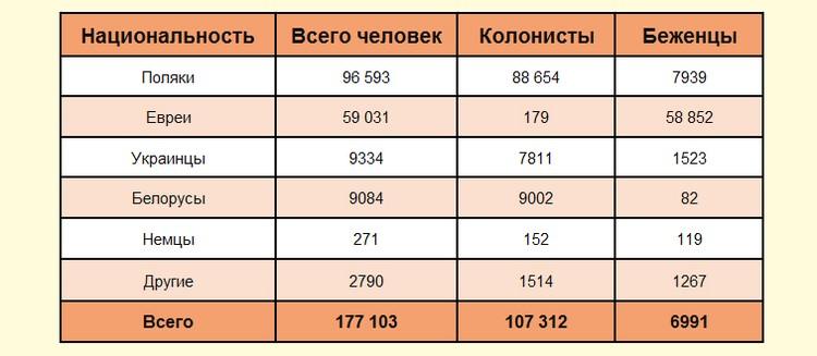 Выселенные из БССР и УССР