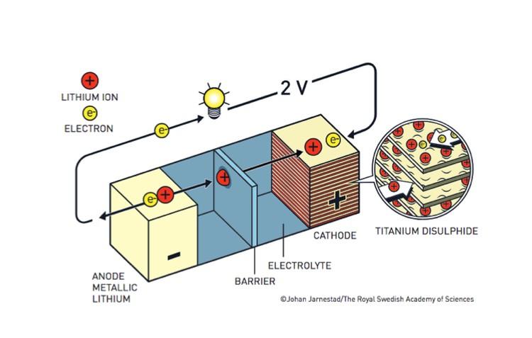 Аккумуляторная батарея Уиттингхэма.
