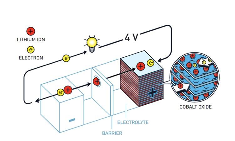 Аккумуляторная батарея Гудинафа.
