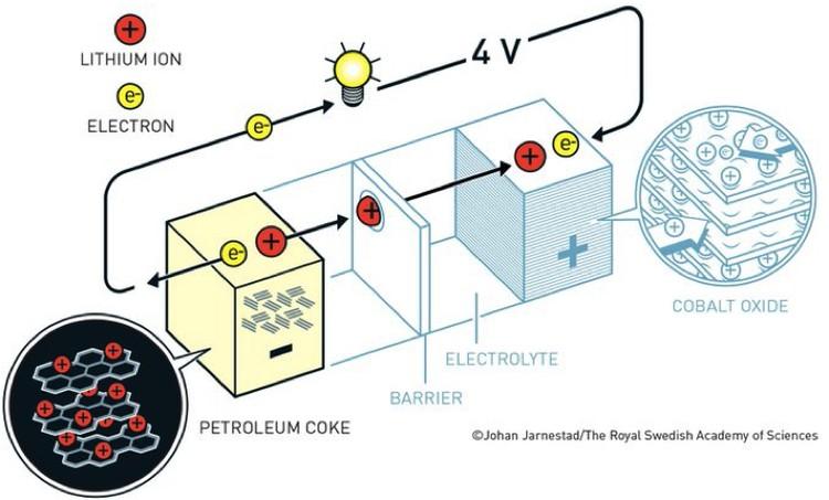 Аккумуляторная батарея Йошино.