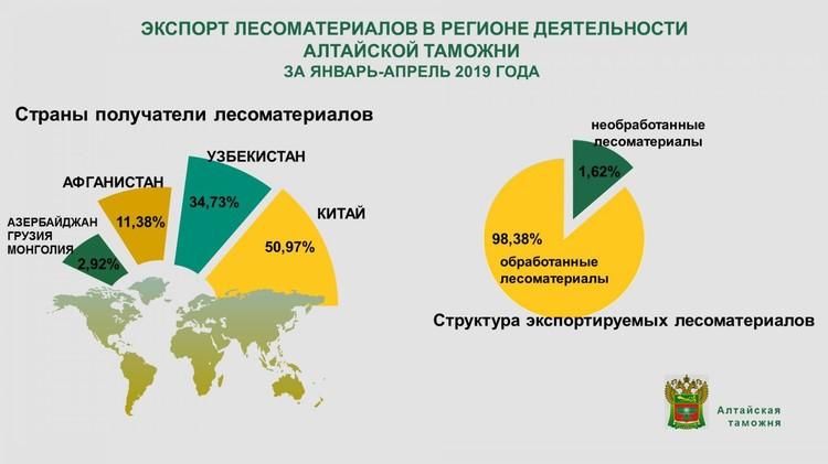 Объемы экспорта леса из Алтайского края. Фото: Алтайская таможня