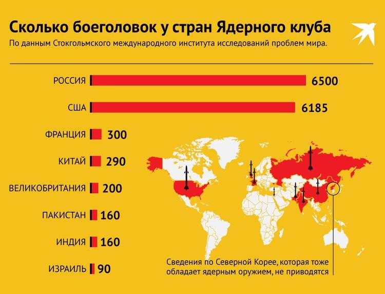 Сколько боеголовок у стран Ядерного клуба