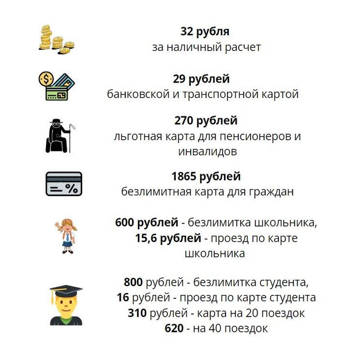 Стоимость проезда в Самаре в 2020 году