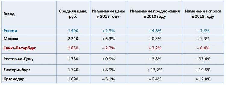 Сравнение данных на начало декабря 2018 и 2019 годов. По данным «Авито»