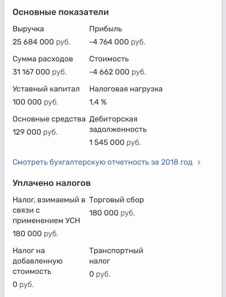Убытки бренда составили почти 5 млн рублей.