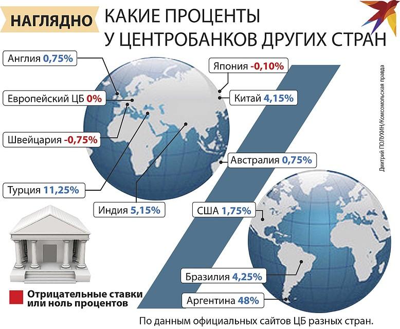 Процентные ставки у ЦБ других стран. Фото: Дмитрий ПОЛУХИН