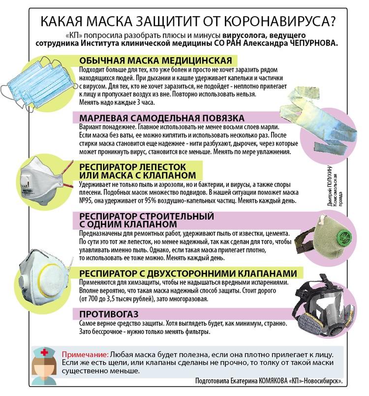 Какая маска защитит от коронавируса?