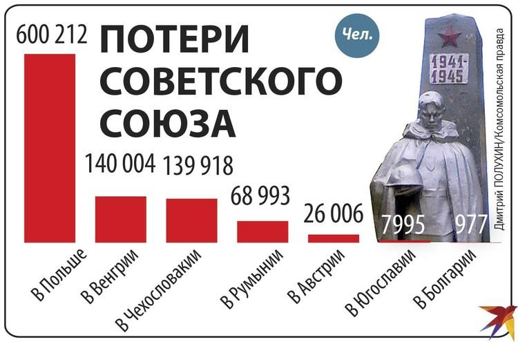 Потери Советского Союза.