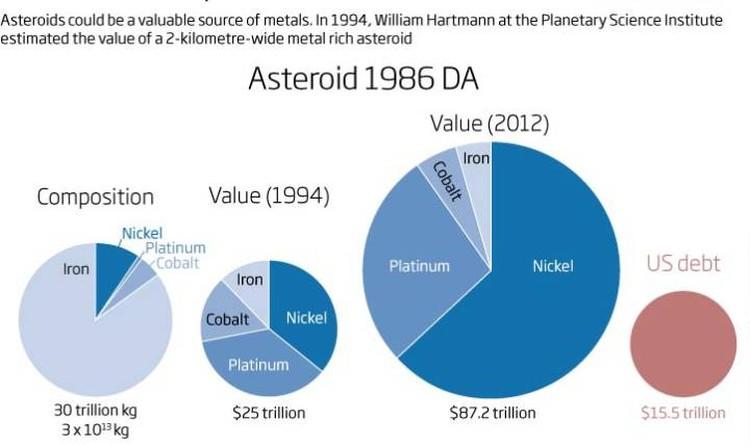 Металлические астероиды могут быть очень дорогими.