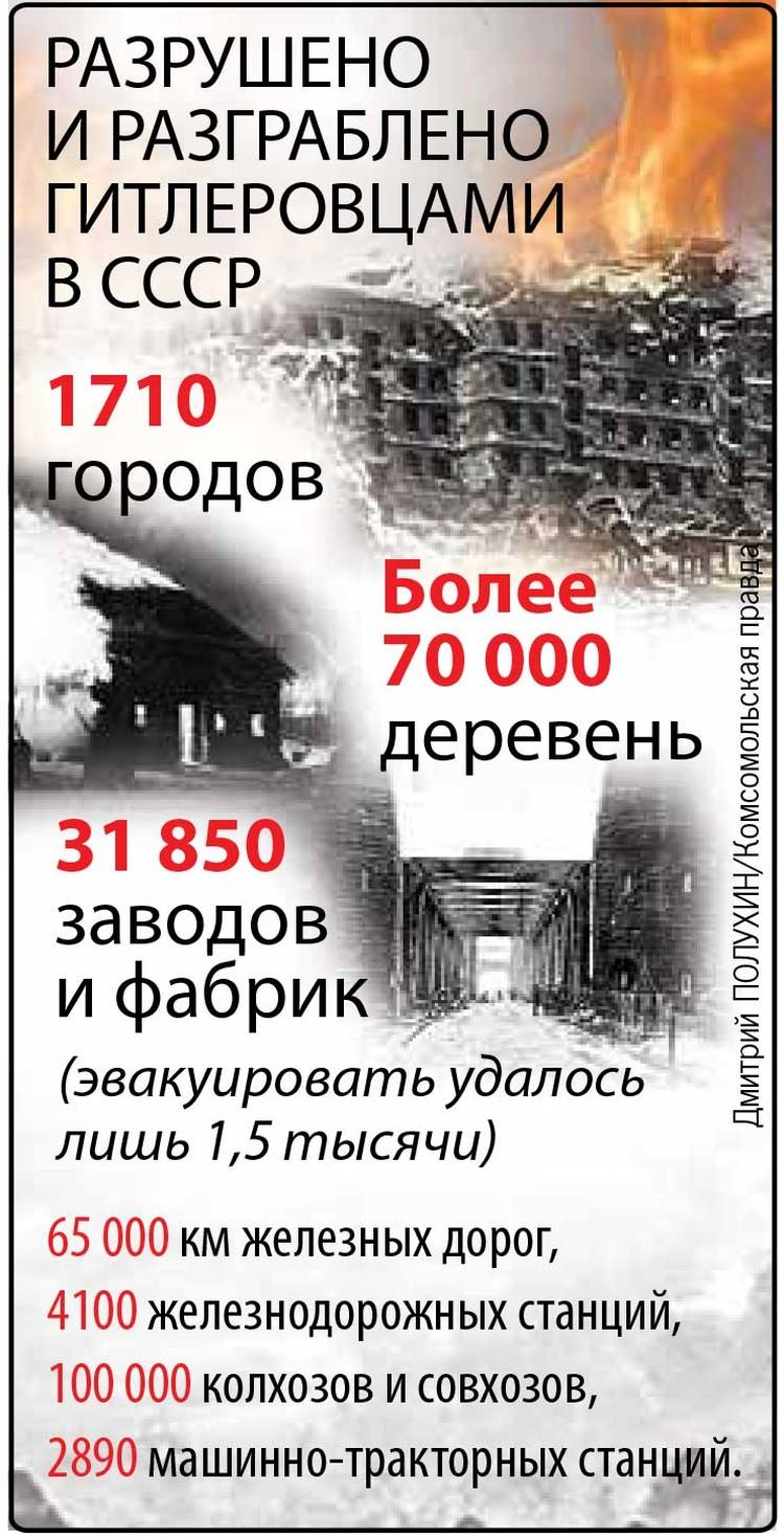 Разрушено и разграблено гитлеровцами в СССР.
