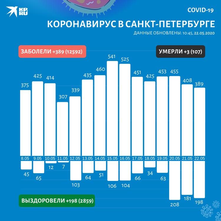 Данные по коронавирусу в Санкт-Петербурге на 22 мая 2020 года